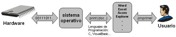 Sistemas Operativos y su importancia al punto de ser considerado un intermediario entre l Esque3